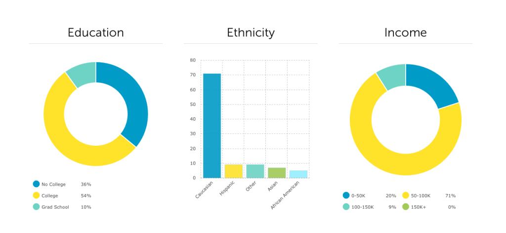 demographics 2